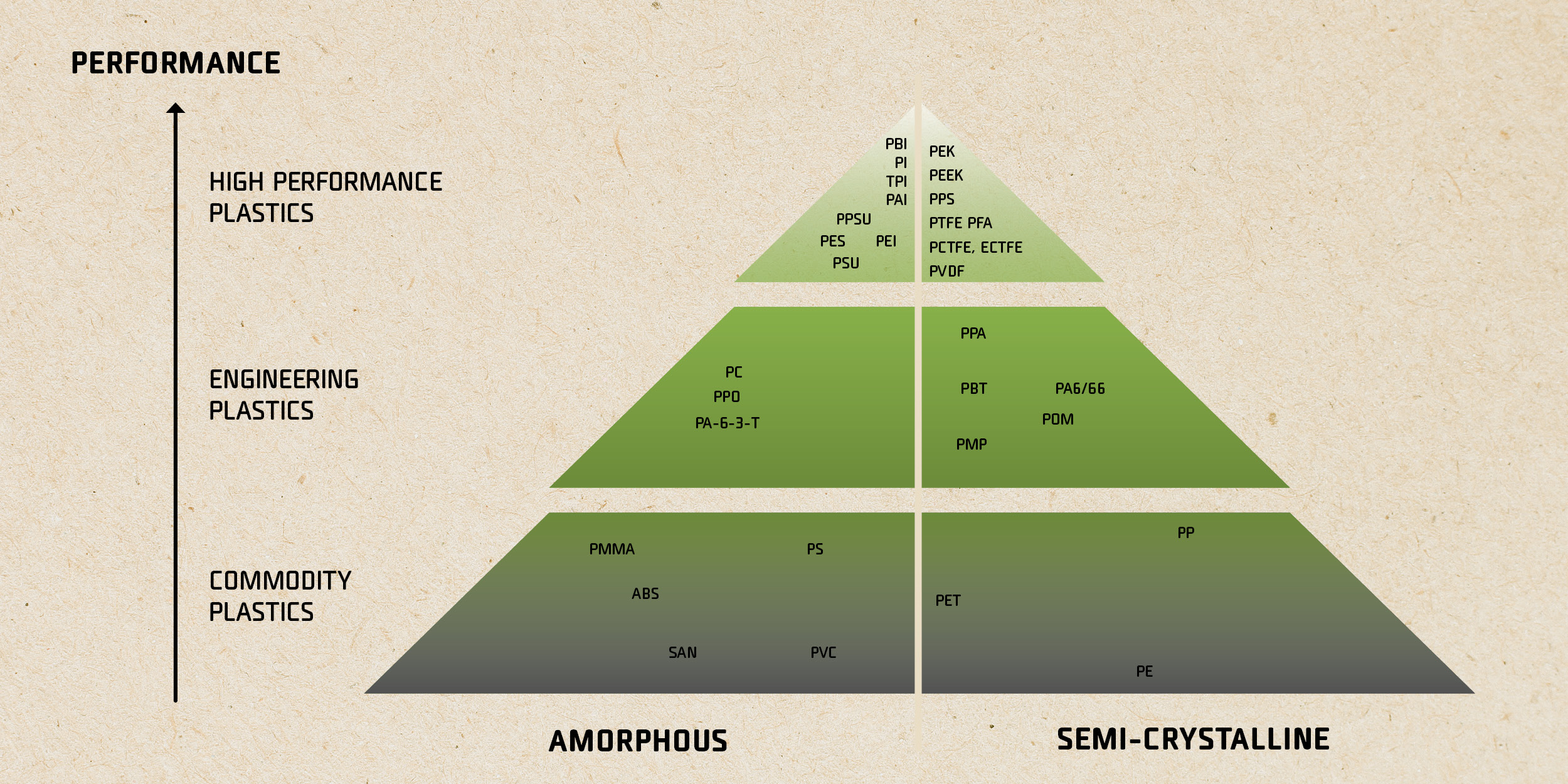 Amorphous and semi-crystaline materials