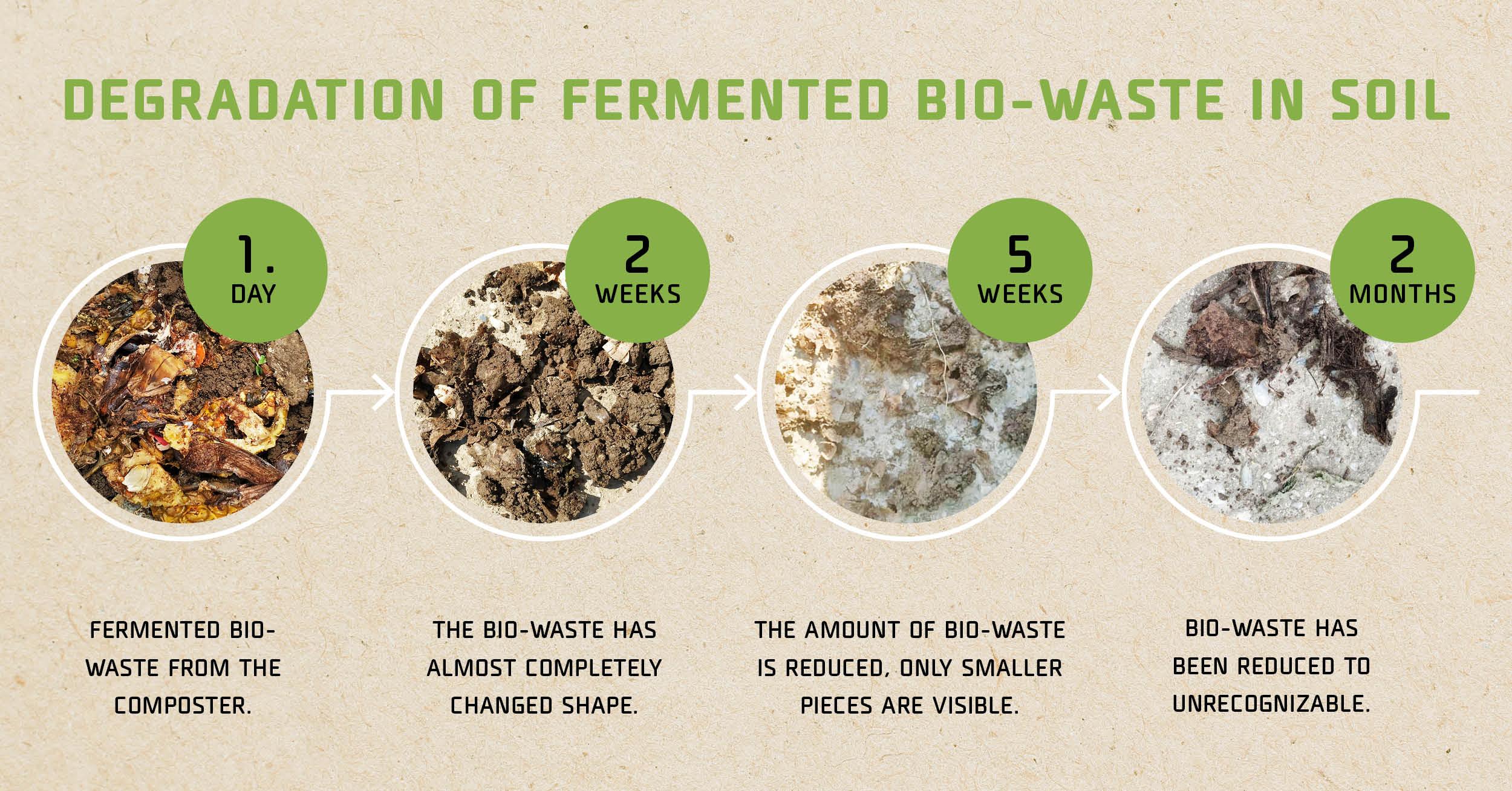 Degradation of fermented bio-waste in soil
