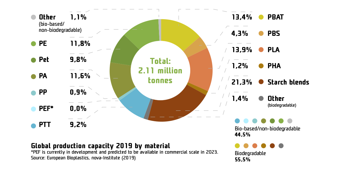 Global production capacity 2019 by material
