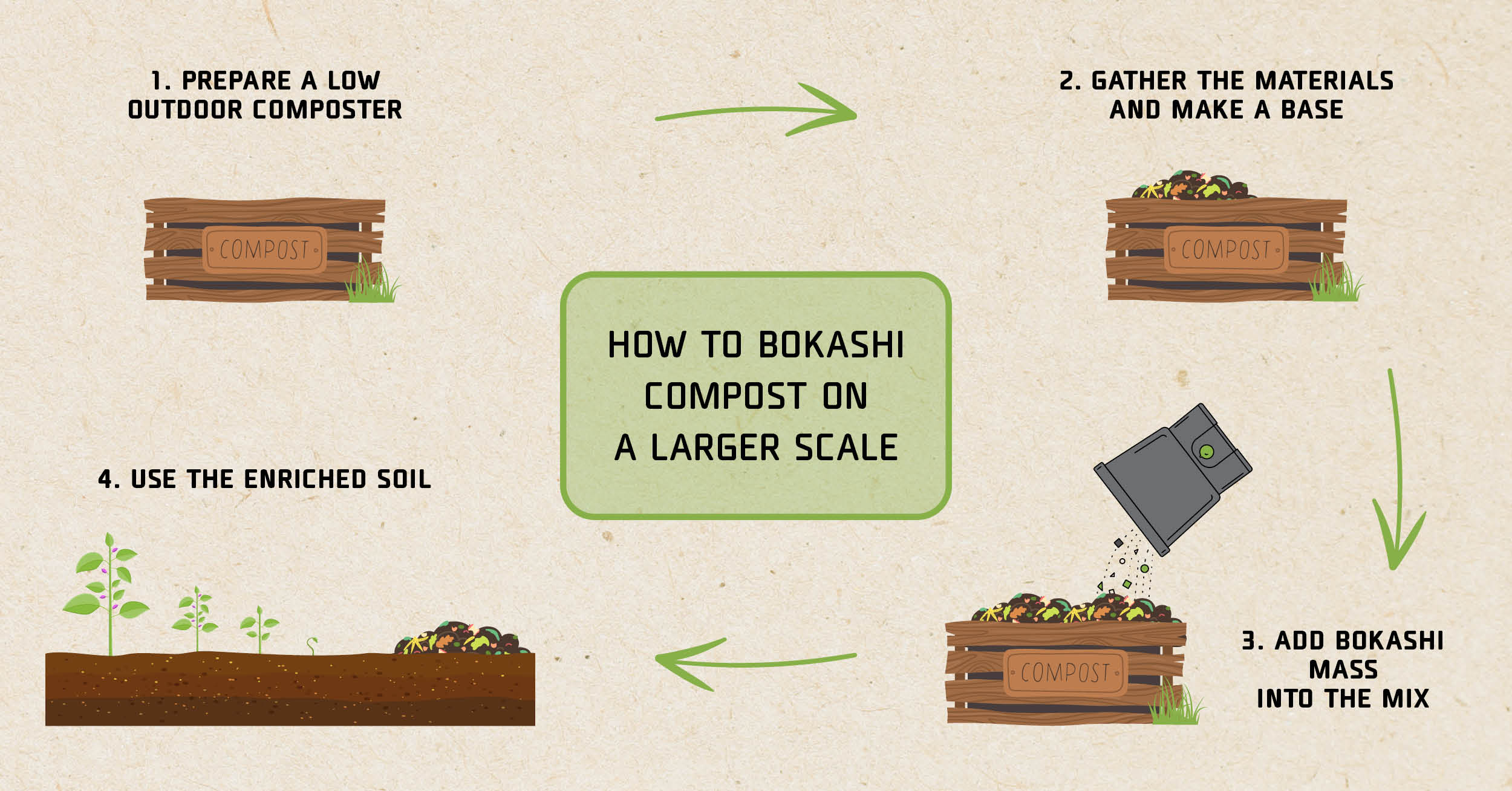 How to bokashi compost on a larger scale - infographics
