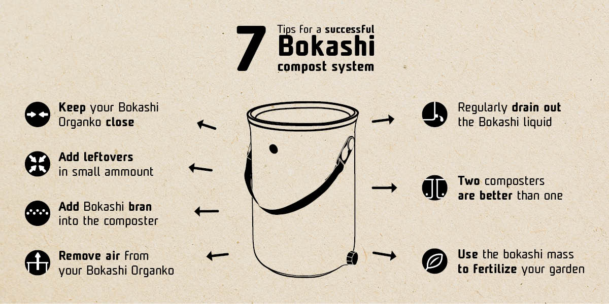 Infographics - Make the most of your Bokashi compost system