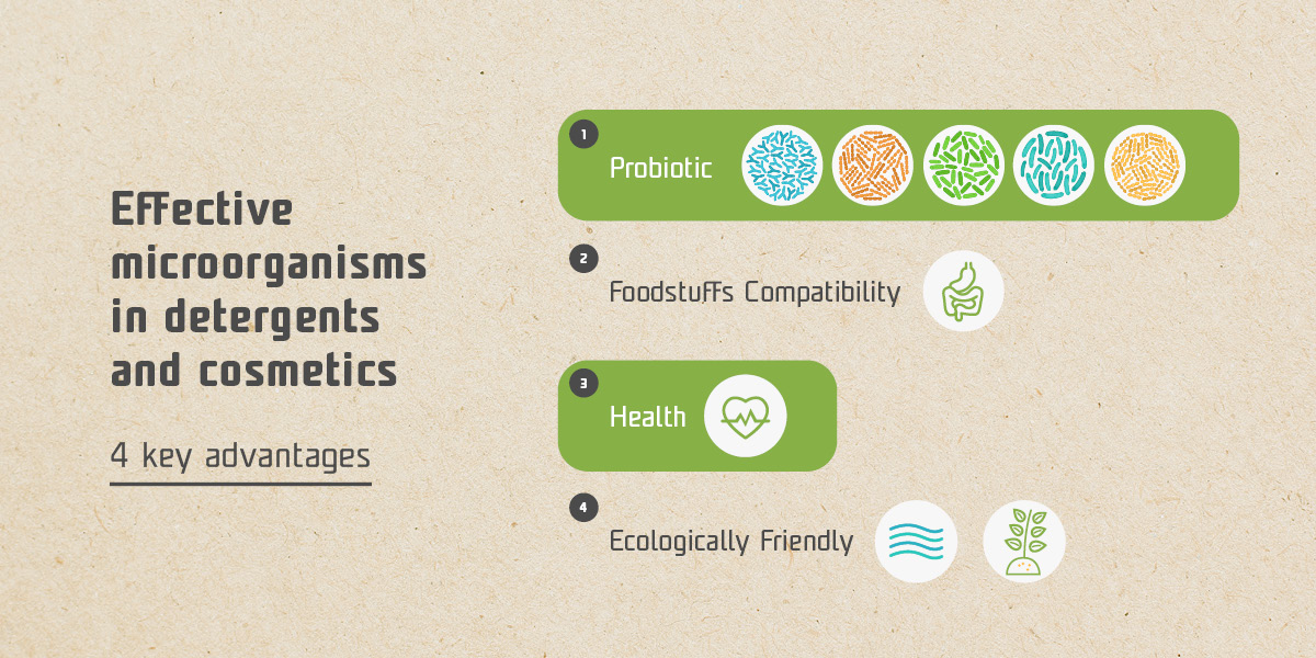 Key Advantages Of Effective microorganisms products - infographics