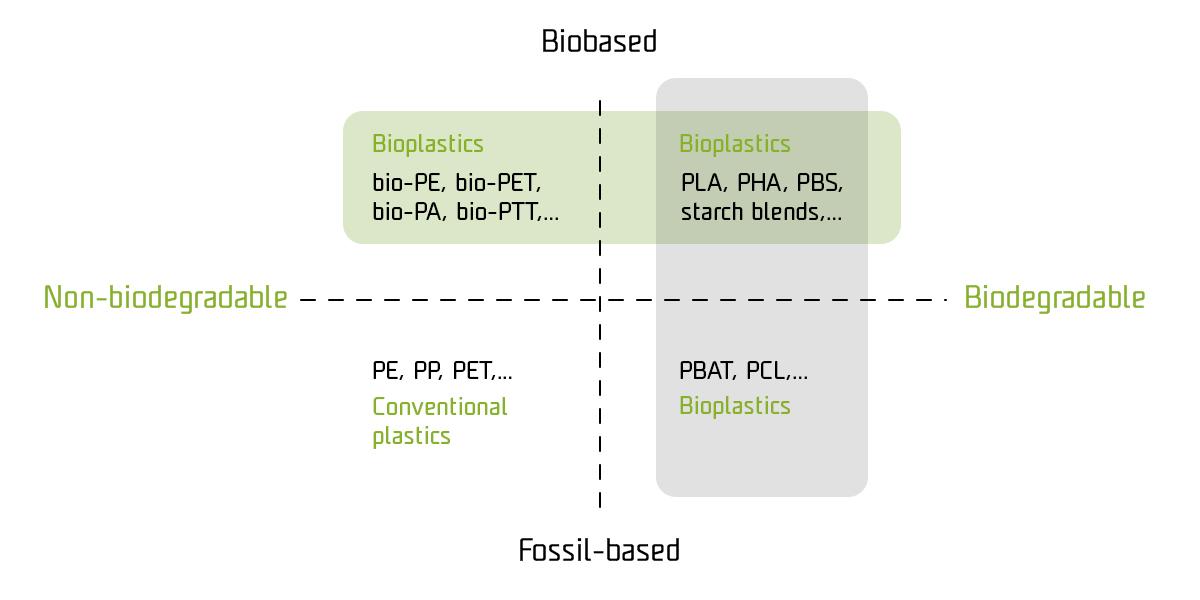 Most common bioplastic classification