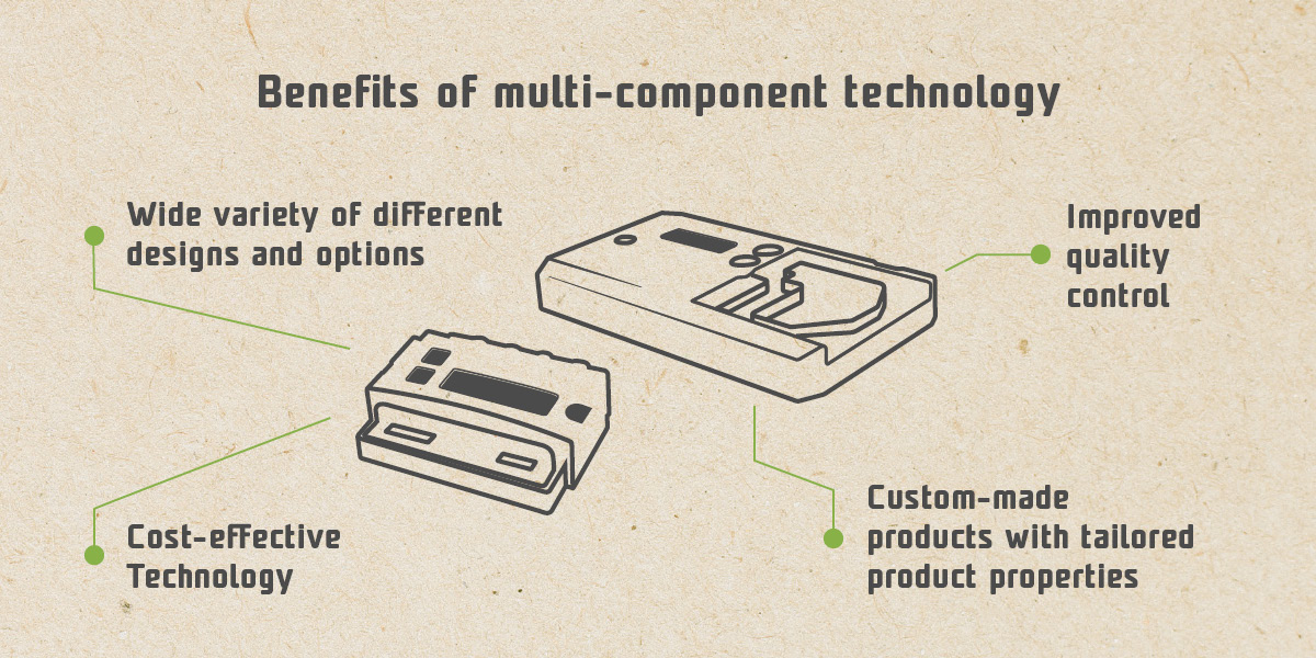 What Is Multi-material Technology and How Can It Benefit Your Business - infographics